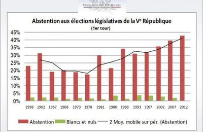 Légistatives: Abstention record. Les mécontents sont le premier Parti