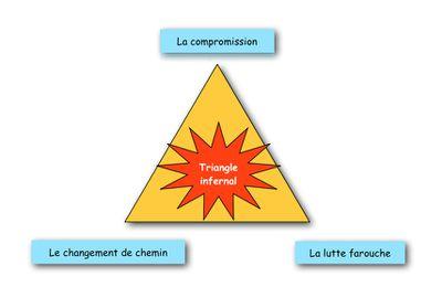 Ambiguïté intérieure sur la responsabilité : comment sortir du triangle infernal ?