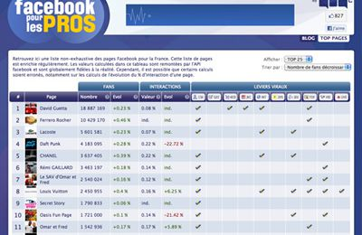 le TOP 100 des pages Facebook PRO