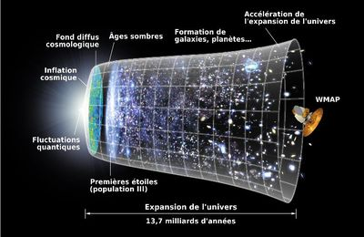 "Sciences - Un ""écho"" de l'expansion de l'univers peu après le Big Bang"