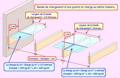 Planchers IV - Charges - Questions - Conseils