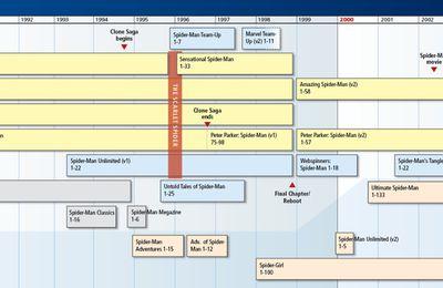 Timeline de Spider-Man