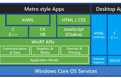 Windows Store avec HTML/JS et Xaml/C# - Introduction