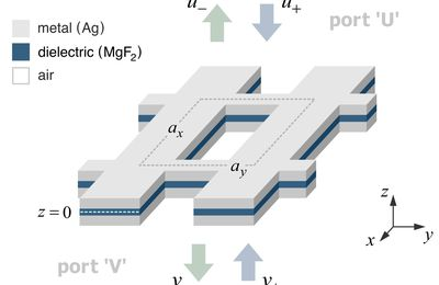Latest paper: Singular analysis to homogenize planar metamaterials