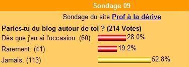 Résultat du sondage 09.
