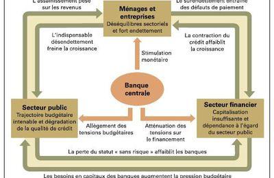 Graphique : Le cercle vicieux des interdépendances entre agents économiques pendant la crise