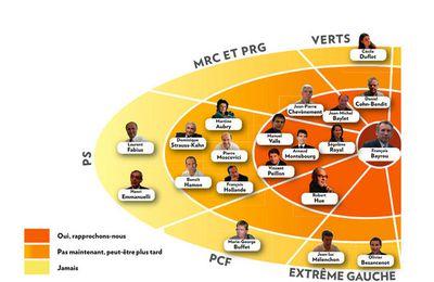 PRG: Actus du 19 au 16 septembre 2009