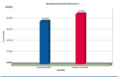Résultats du Vieux-Mareuil