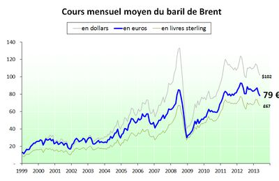 Prix du pétrole en euros (et en diverses monnaies) - mai 2013