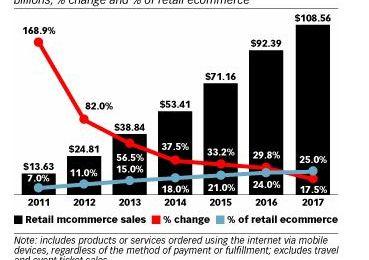Le mobile pèsera le 1/4 des ventes en 2017