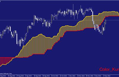 Color Kumo Metatrader