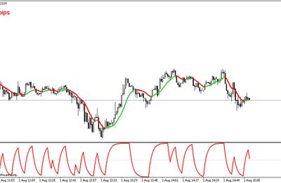 Digital Stochastique de Kahler - Metatrader