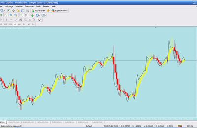 Candle Moving Average Mtf + Alarm Metatrader