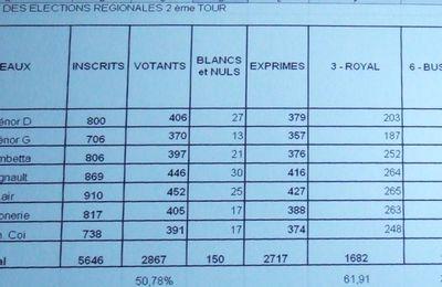 Elections régionales Poitou-Charentes, scrutin du 21.03.2010 à St-Jean-d'Angély (17400)