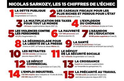 L'effroyable bilan de Nicolas Sarkozy, et les affaires. Dossier à relayer