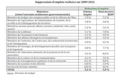 RGPP et suppressions d'emplois