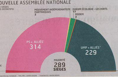 Une nouvelle majorité sortie des urnes