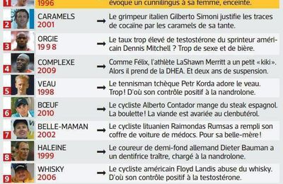 LE TOP 10 DES EXCUSES EN DOPAGE.