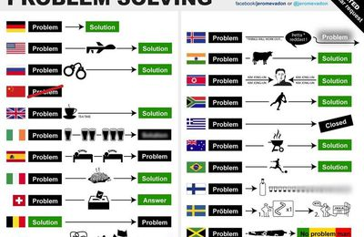 International Guidelines for Problem Solving