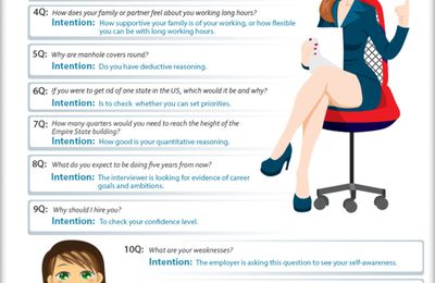 Hiring : Common Job Interview Questions