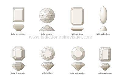 Les différentes façons de tailler les pierres