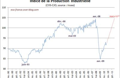 Production industrielle en août 2010