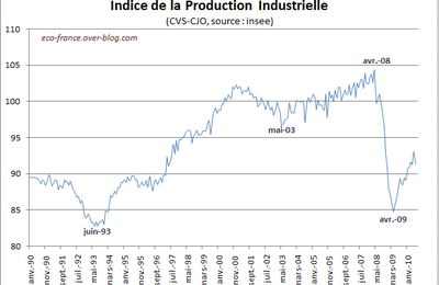 Production industrielle en baisse en juin 2010