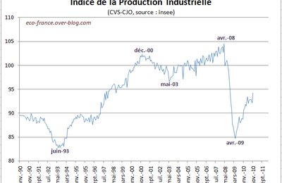 Production industrielle en novembre 2010
