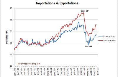 commerce extérieur en avril 2010