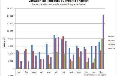 Coup de chaud sur le crédit immobilier