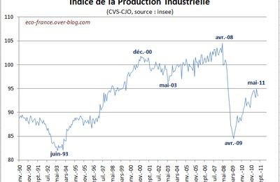Production industrielle en juin 2011
