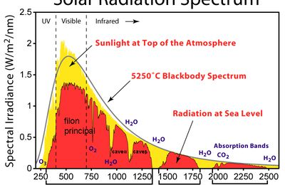 Names for the solar spectrum resource