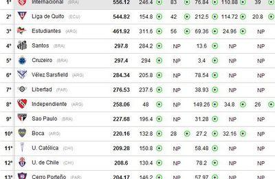 Ranking de clubes de la Conmebol : Mejores equipos de Sudamérica