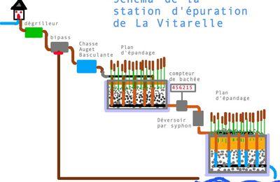 La station d'épuration