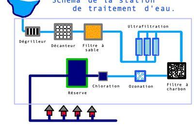 La station de traitement de l'eau