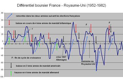 Existe-t-il un cycle électoral de l'arbitrage boursier France - R.U. ?