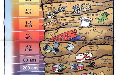 Biodégradabilité des déchets en mer.