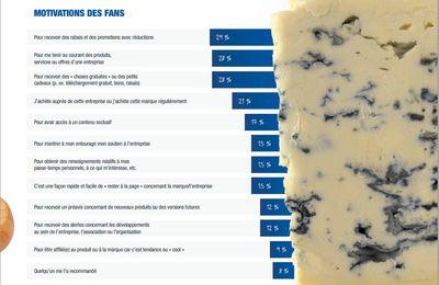 Pourquoi suit-on les marques sur Facebook et Twitter en France ?