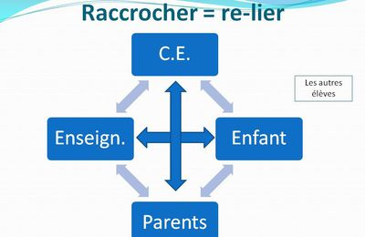 Raccrocher = re-lier