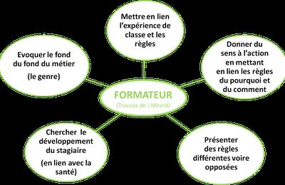 Tutorat et construction identitaire (Jacques Méard)