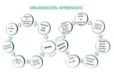 L'organisation apprenante : le savoir et l'apprenant en mouvement