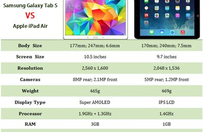 Who is better? Samsung Galaxy Tab S or iPad Air