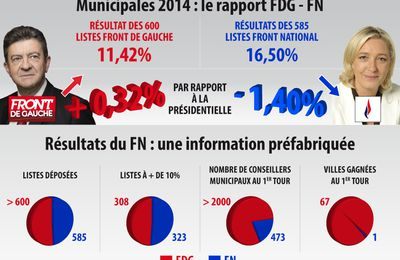 MUNICIPALES 2014 : RAPPORT DE FORCE FDG/FN