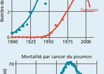 Le scandale de la falsification des données sur les dangers du tabac