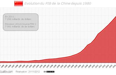 Tendance de l'économie chinoise