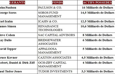 LES 10 GERANTS DE HEDGE FUNDS LES PLUS RICHES