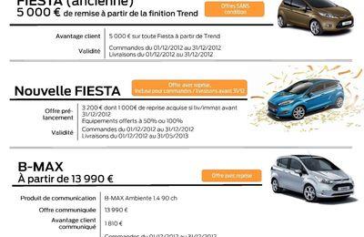 Les offres FORD pour cette fin d'année 2012...