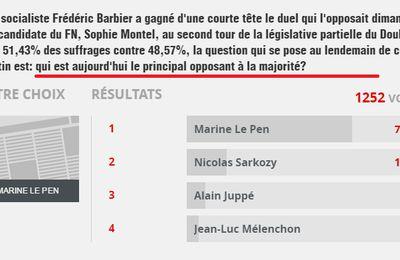 Sondage BFM RMC: Qui est le 1er opposant à François Hollande? Marine Le Pen 70%!