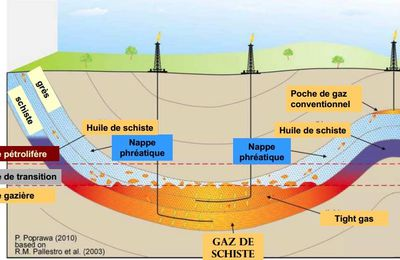 Gaz de schiste : un point de vue bien documenté