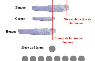 Les differentes positions de l'imam